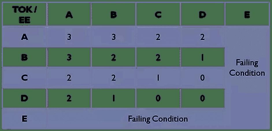 TOK/EE Scoring Table